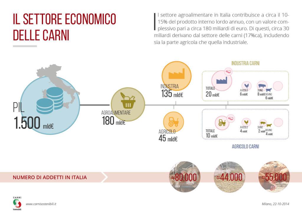 CARNI SOSTENIBILI: NELL'ECONOMIA ITALIANA