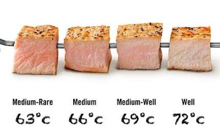 gradi di cottura del maiale
