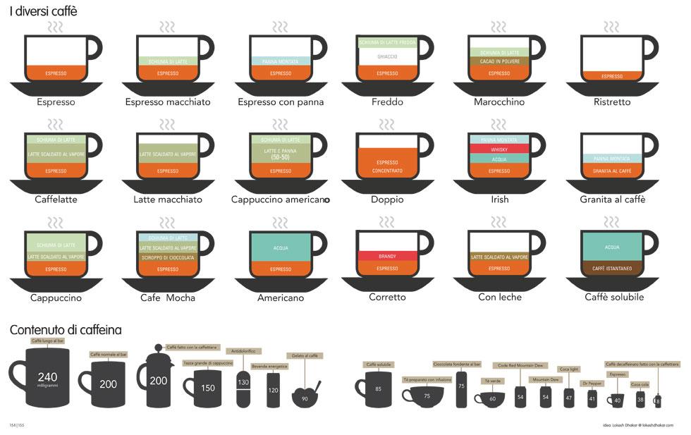 barista tipi di caffè